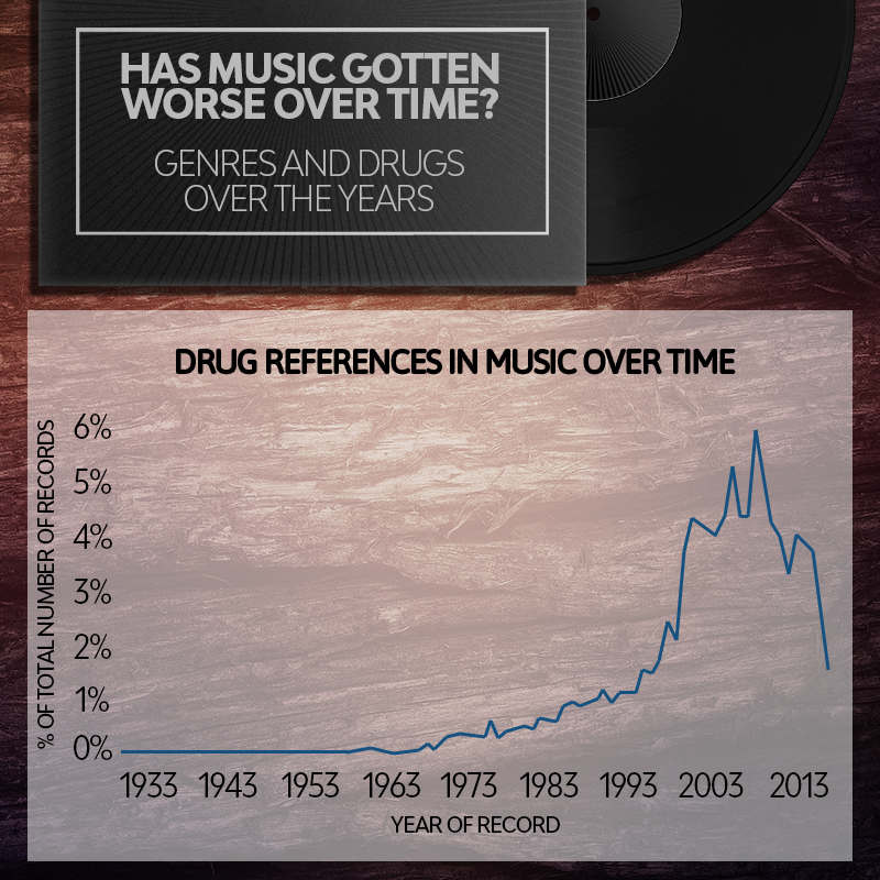 Graph depicting drug use over time in various genres of music