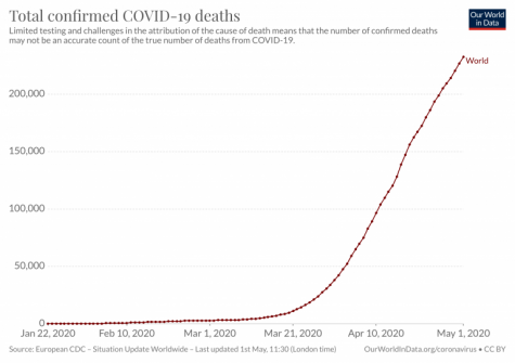 COVID-19 Reaches Over 1 Million Deaths